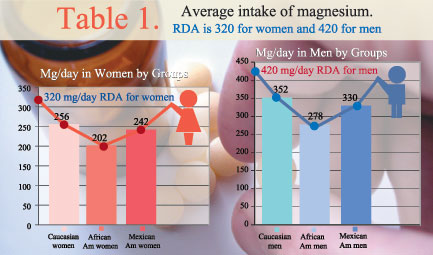 Table 1. Average intake of magnesium