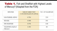 What you and your patients need to know about Fish and Mercury