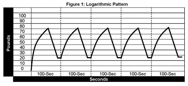 Logarithmic-Pattern