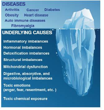 diseasesandunderlyingcauses